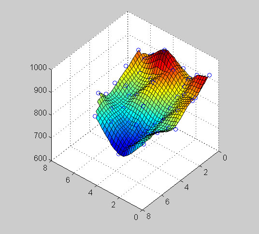 Surfaces and Grids in Matlab